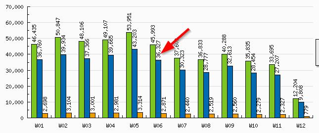 Traffic stats after Panda
