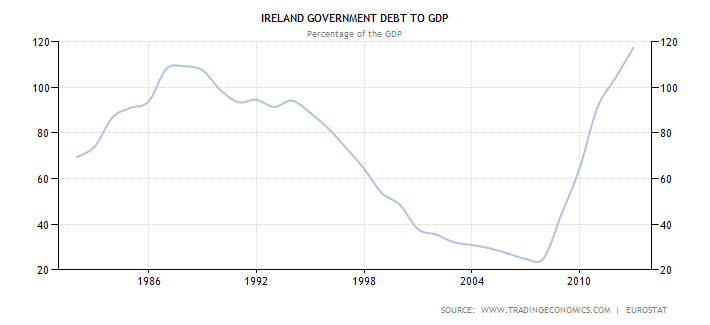 ireland-government-debt-to-gdp