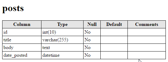 MySQL table structure example.