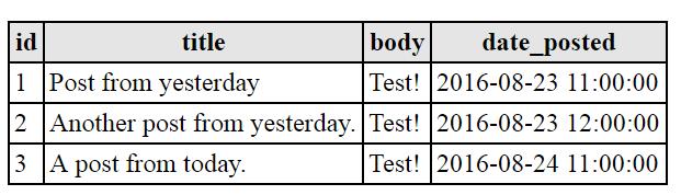 Results Example MySQL