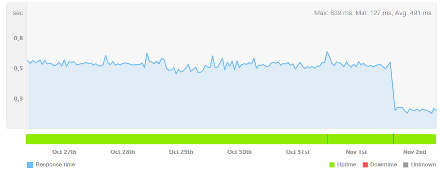 Cloudflare Cache Results