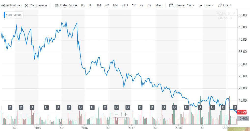 GameStop Stock Price