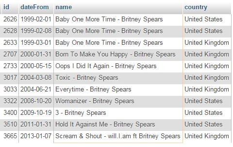 Britney Spears top singles.