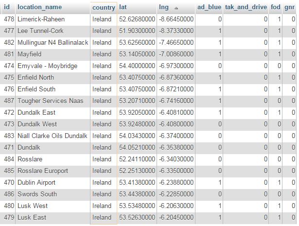 Ireland AS24 Locations