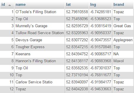 Petrol Stations Ireland